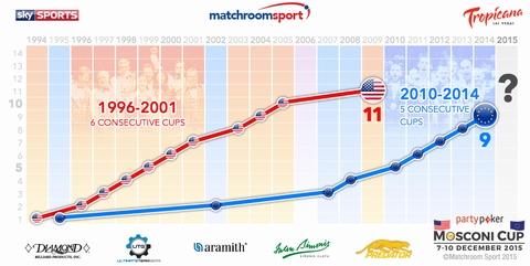モスコーニカップ2015